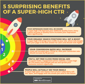 higher ctr benefits